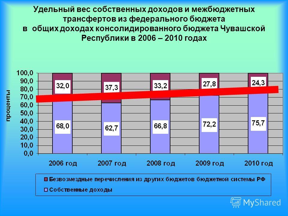Удельный вес собственных доходов и межбюджетных трансфертов из федерального бюджета в общих доходах консолидированного бюджета Чувашской Республики в 2006 – 2010 годах проценты