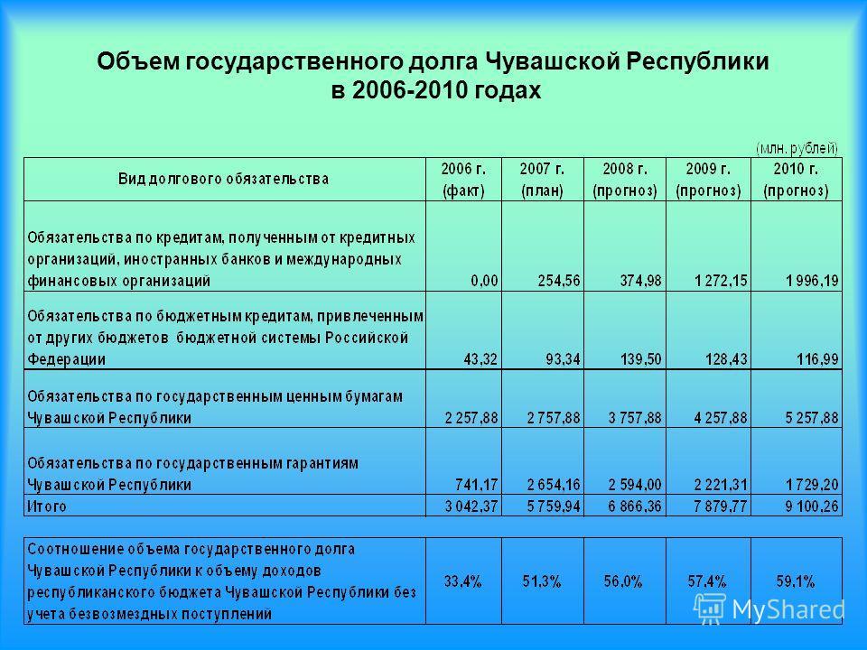 Объем государственного долга Чувашской Республики в 2006-2010 годах