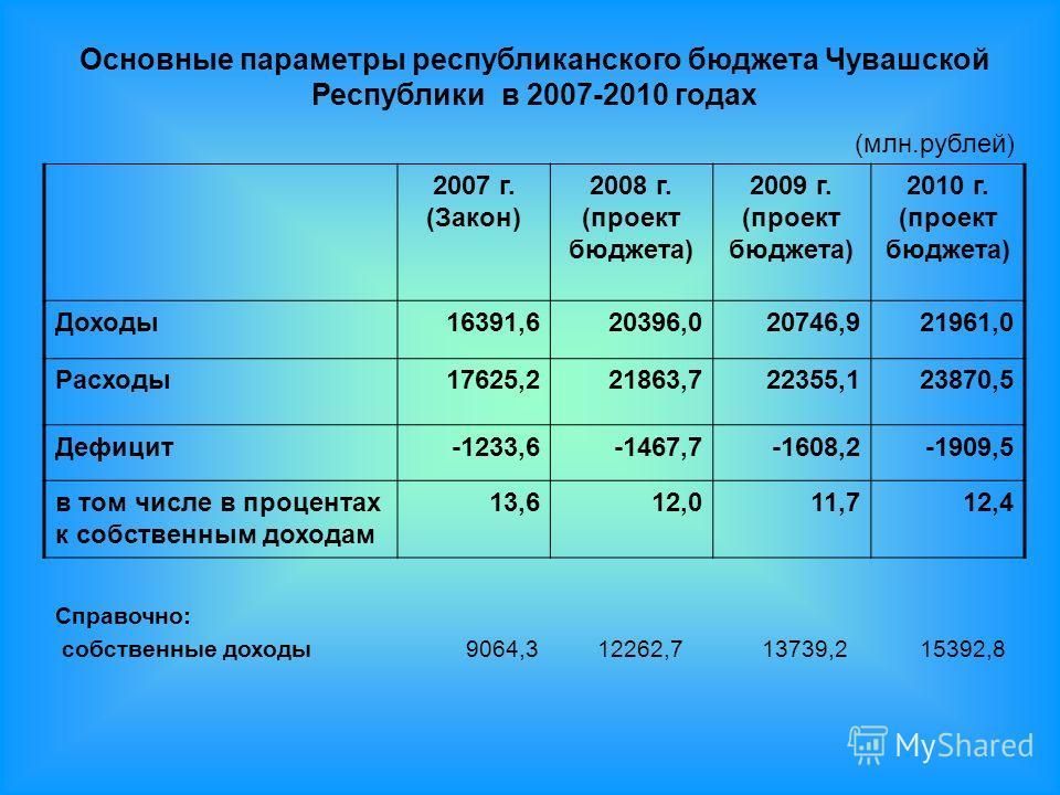 Основные параметры республиканского бюджета Чувашской Республики в 2007-2010 годах (млн.рублей) 2007 г. (Закон) 2008 г. (проект бюджета) 2009 г. (проект бюджета) 2010 г. (проект бюджета) Доходы16391,620396,020746,921961,0 Расходы17625,221863,722355,1