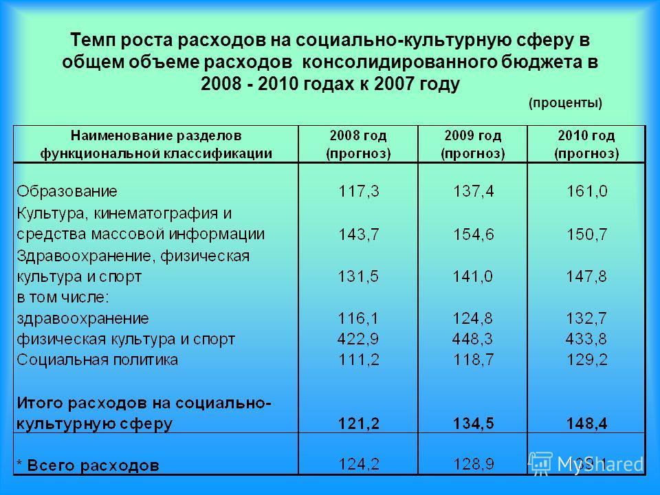 Темп роста расходов на социально-культурную сферу в общем объеме расходов консолидированного бюджета в 2008 - 2010 годах к 2007 году (проценты)