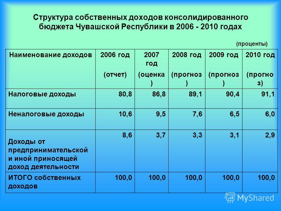 Структура собственных доходов консолидированного бюджета Чувашской Республики в 2006 - 2010 годах Наименование доходов2006 год2007 год 2008 год2009 год2010 год (отчет)(оценка ) (прогноз ) Налоговые доходы80,886,889,190,491,1 Неналоговые доходы10,69,5