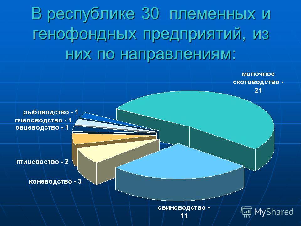 В республике 30 племенных и генофондных предприятий, из них по направлениям: