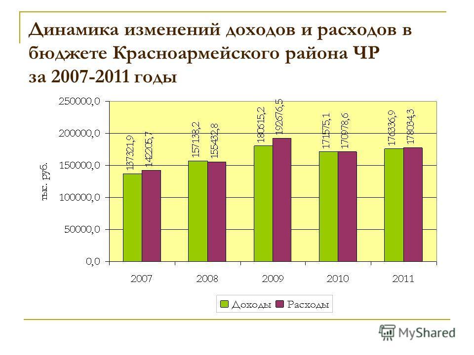 Динамика изменений доходов и расходов в бюджете Красноармейского района ЧР за 2007-2011 годы
