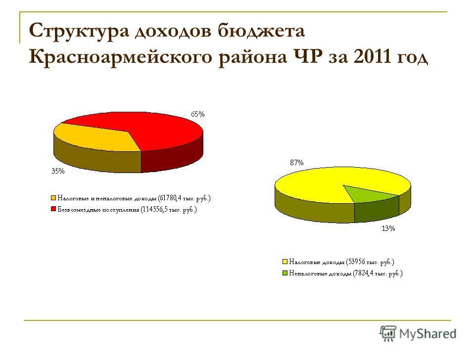Структура доходов бюджета Красноармейского района ЧР за 2011 год