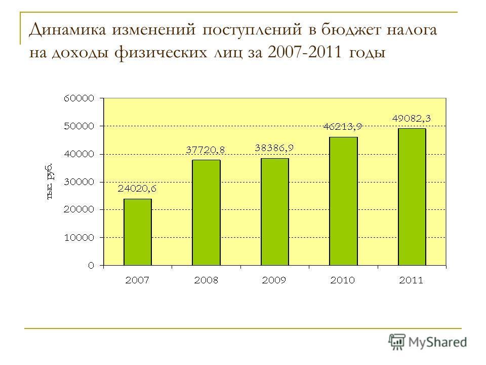 Динамика изменений поступлений в бюджет налога на доходы физических лиц за 2007-2011 годы