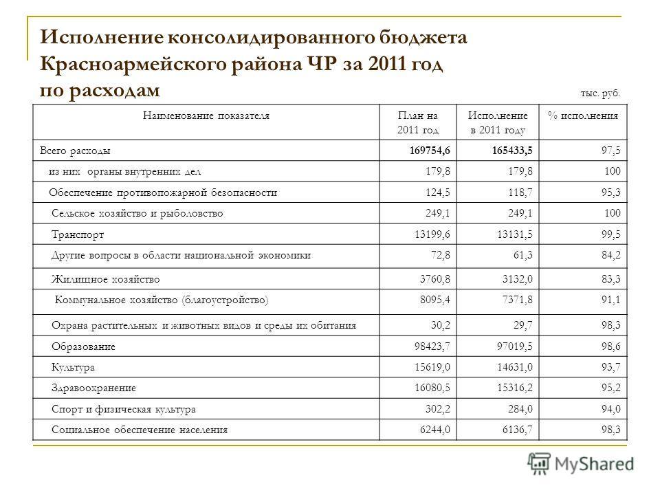 Исполнение консолидированного бюджета Красноармейского района ЧР за 2011 год по расходам Наименование показателяПлан на 2011 год Исполнение в 2011 году % исполнения Всего расходы169754,6165433,597,5 из них органы внутренних дел179,8 100 Обеспечение п