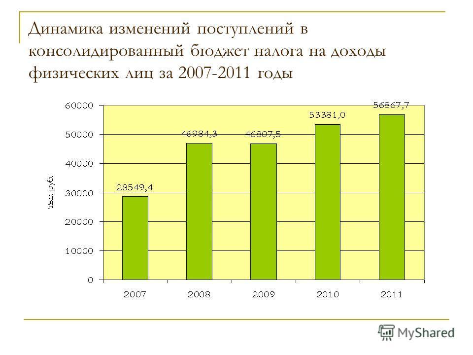 Динамика изменений поступлений в консолидированный бюджет налога на доходы физических лиц за 2007-2011 годы