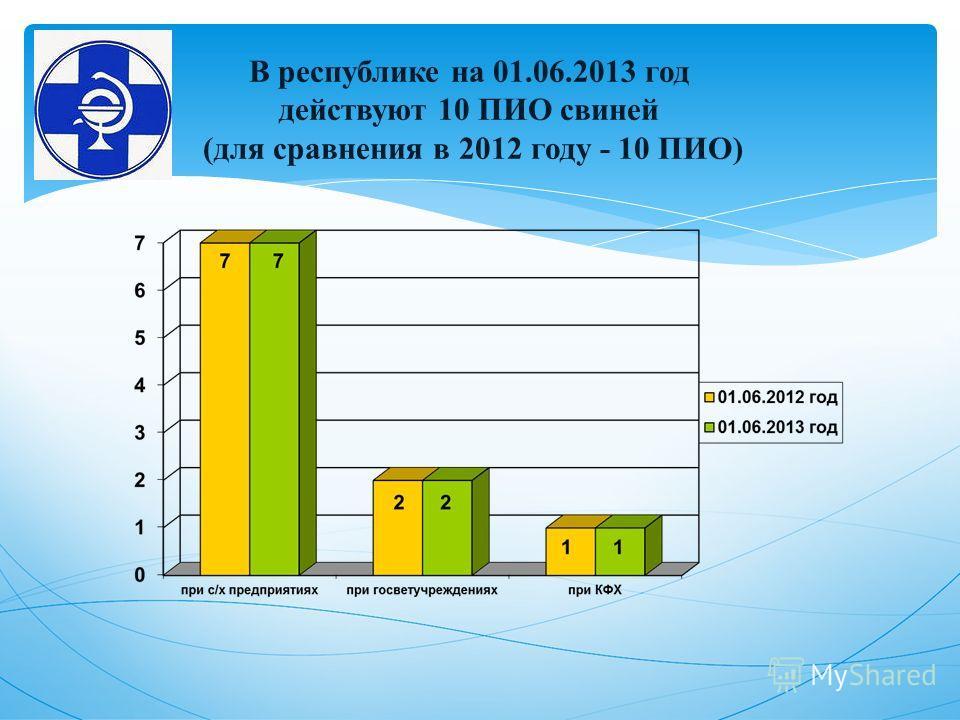 В республике на 01.06.2013 год действуют 10 ПИО свиней (для сравнения в 2012 году - 10 ПИО)