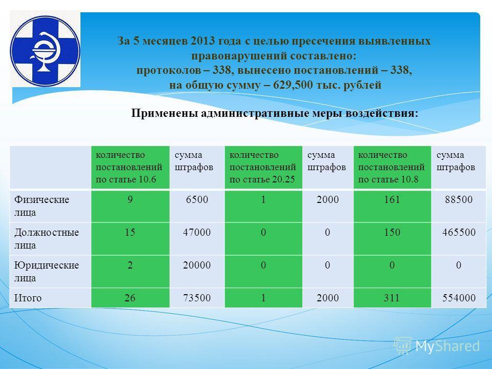 За 5 месяцев 2013 года с целью пресечения выявленных правонарушений составлено: протоколов – 338, вынесено постановлений – 338, на общую сумму – 629,500 тыс. рублей Применены административные меры воздействия: количество постановлений по статье 10.6