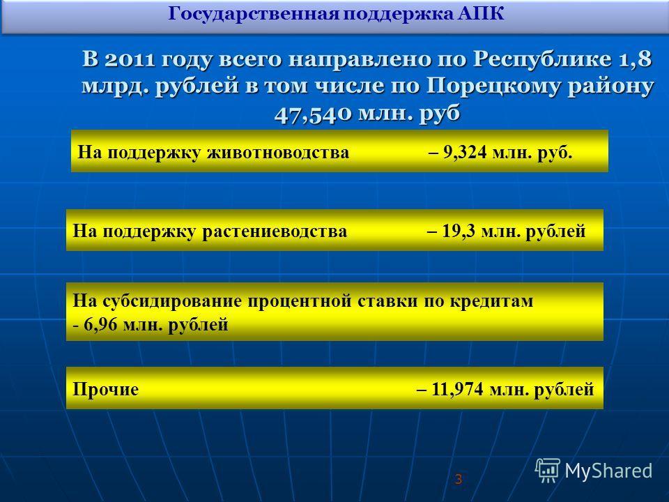 В 2011 году всего направлено по Республике 1,8 млрд. рублей в том числе по Порецкому району 47,540 млн. руб На поддержку животноводства – 9,324 млн. руб. Прочие – 11,974 млн. рублей На поддержку растениеводства – 19,3 млн. рублей На субсидирование пр