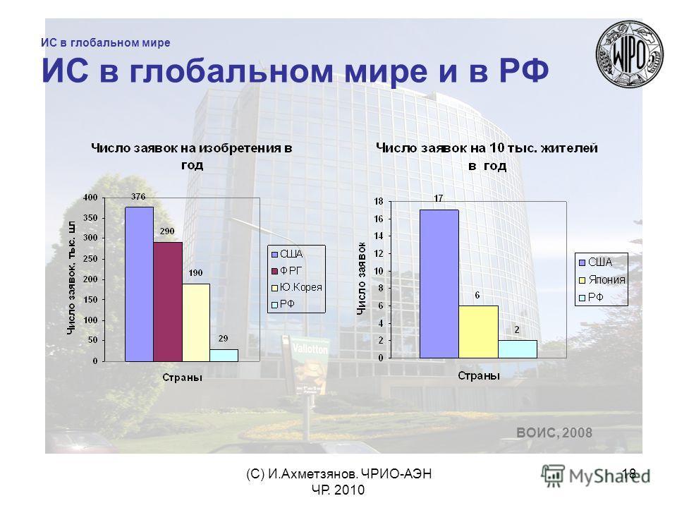 (С) И.Ахметзянов. ЧРИО-АЭН ЧР. 2010 18 ИС в глобальном мире ИС в глобальном мире и в РФ ВОИС, 2008