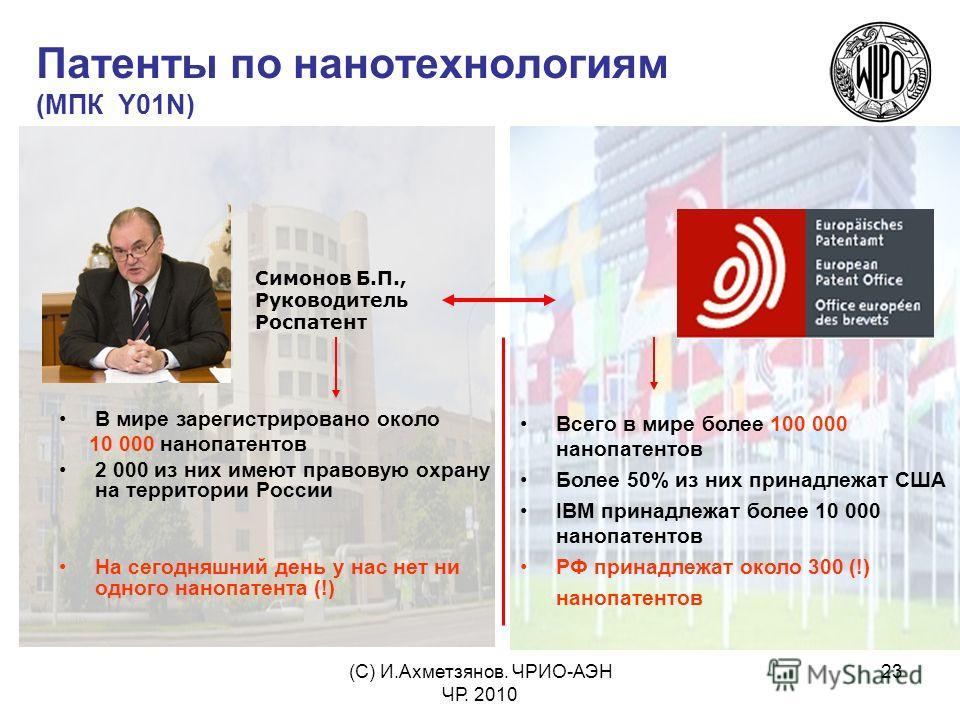 (С) И.Ахметзянов. ЧРИО-АЭН ЧР. 2010 23 Патенты по нанотехнологиям (МПК Y01N) В мире зарегистрировано около 10 000 нанопатентов 2 000 из них имеют правовую охрану на территории России На сегодняшний день у нас нет ни одного нанопатента (!) Симонов Б.П