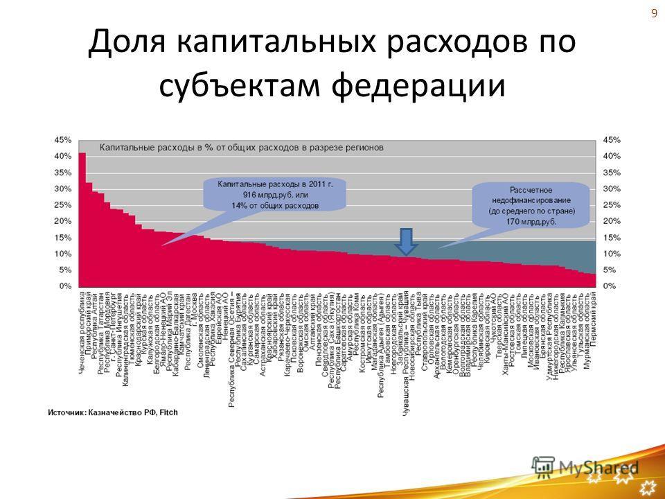 Доля капитальных расходов по субъектам федерации 9