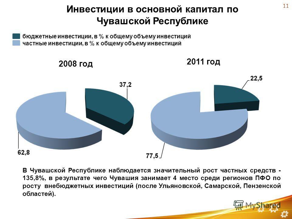 Инвестиции в основной капитал по Чувашской Республике 2008 год 2011 год бюджетные инвестиции, в % к общему объему инвестиций частные инвестиции, в % к общему объему инвестиций В Чувашской Республике наблюдается значительный рост частных средств - 135