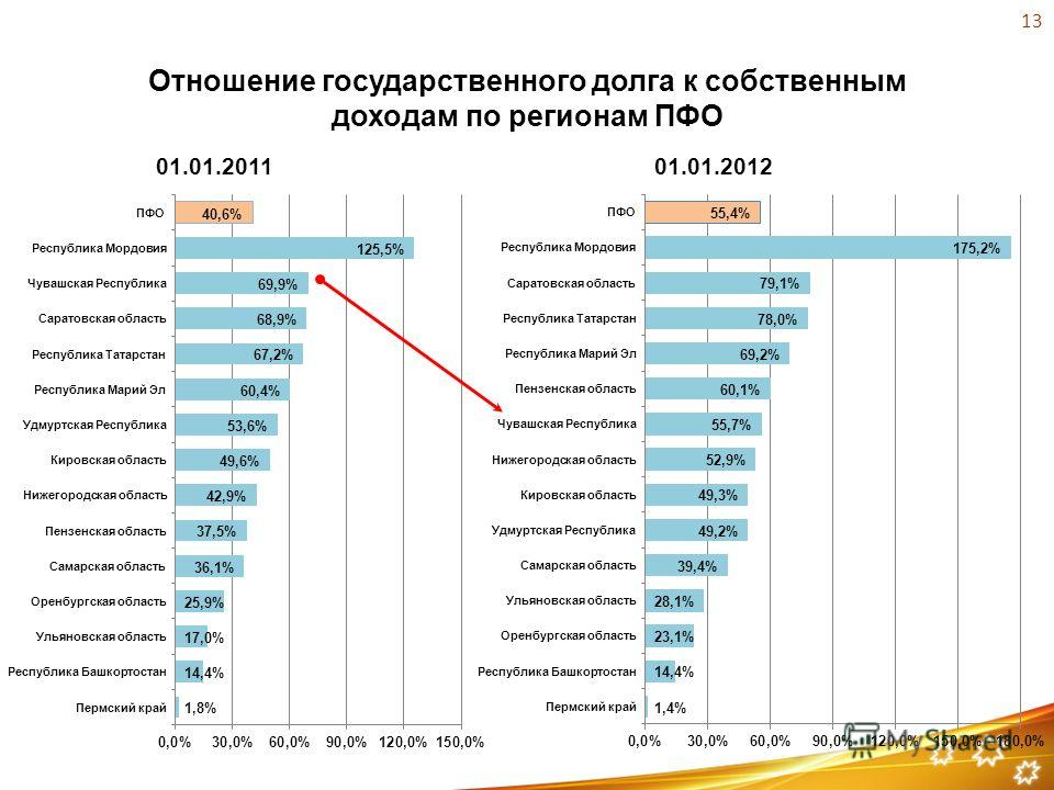Отношение государственного долга к собственным доходам по регионам ПФО 01.01.201101.01.2012 13