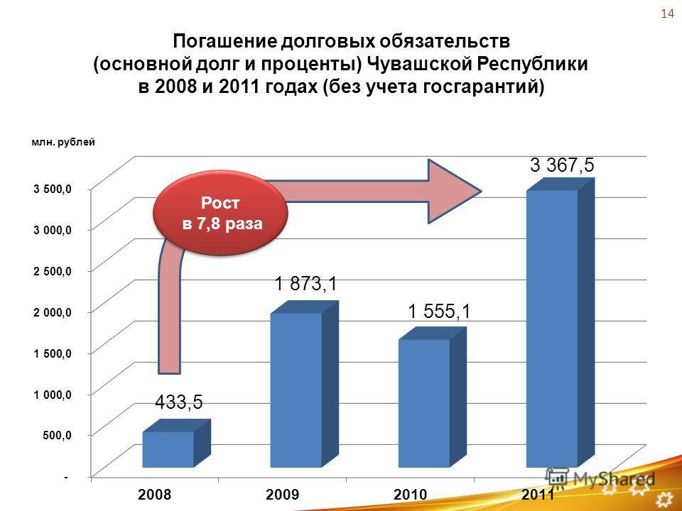 Погашение долговых обязательств (основной долг и проценты) Чувашской Республики в 2008 и 2011 годах (без учета госгарантий) млн. рублей Рост в 7,8 раза Рост в 7,8 раза 14