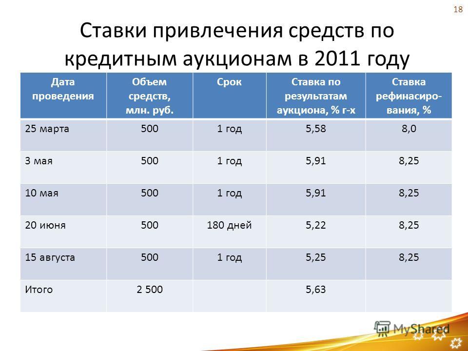Ставки привлечения средств по кредитным аукционам в 2011 году Дата проведения Объем средств, млн. руб. СрокСтавка по результатам аукциона, % г-х Ставка рефинасиро- вания, % 25 марта5001 год5,588,0 3 мая5001 год5,918,25 10 мая5001 год5,918,25 20 июня5
