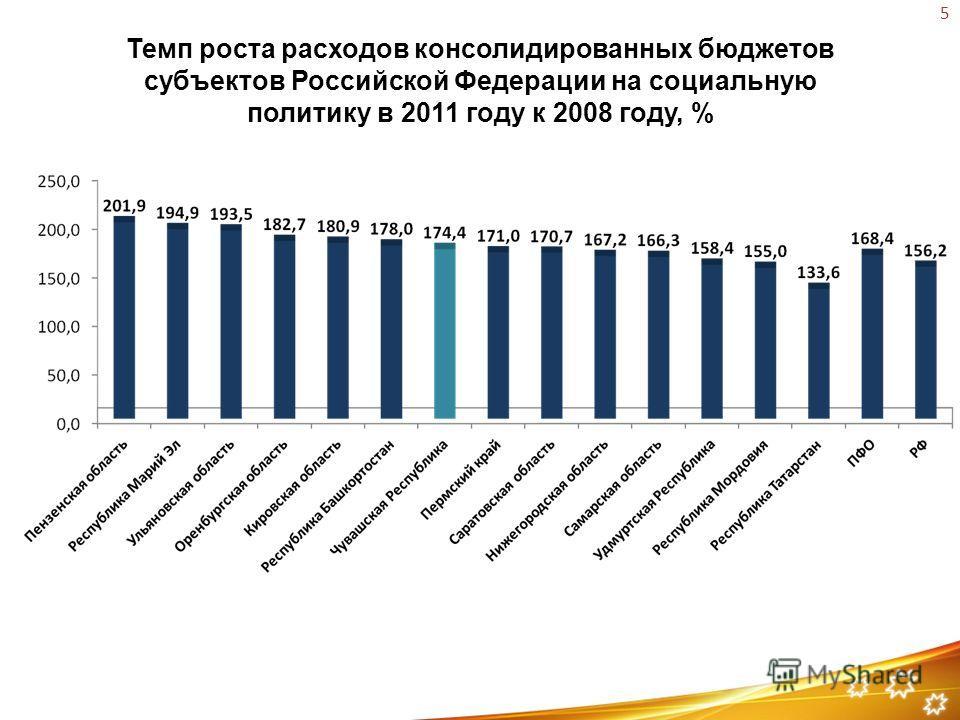 Темп роста расходов консолидированных бюджетов субъектов Российской Федерации на социальную политику в 2011 году к 2008 году, % 5