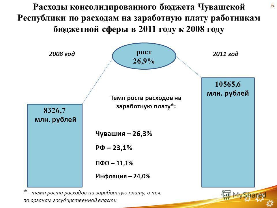 Расходы консолидированного бюджета Чувашской Республики по расходам на заработную плату работникам бюджетной сферы в 2011 году к 2008 году рост 26,9% 10565,6 млн. рублей 8326,7 млн. рублей 2008 год2011 год Темп роста расходов на заработную плату*: РФ