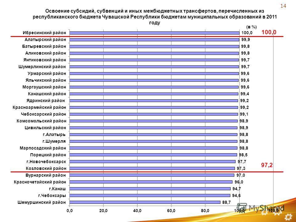 Освоение субсидий, субвенций и иных межбюджетных трансфертов, перечисленных из республиканского бюджета Чувашской Республики бюджетам муниципальных образований в 2011 году 97,2 14