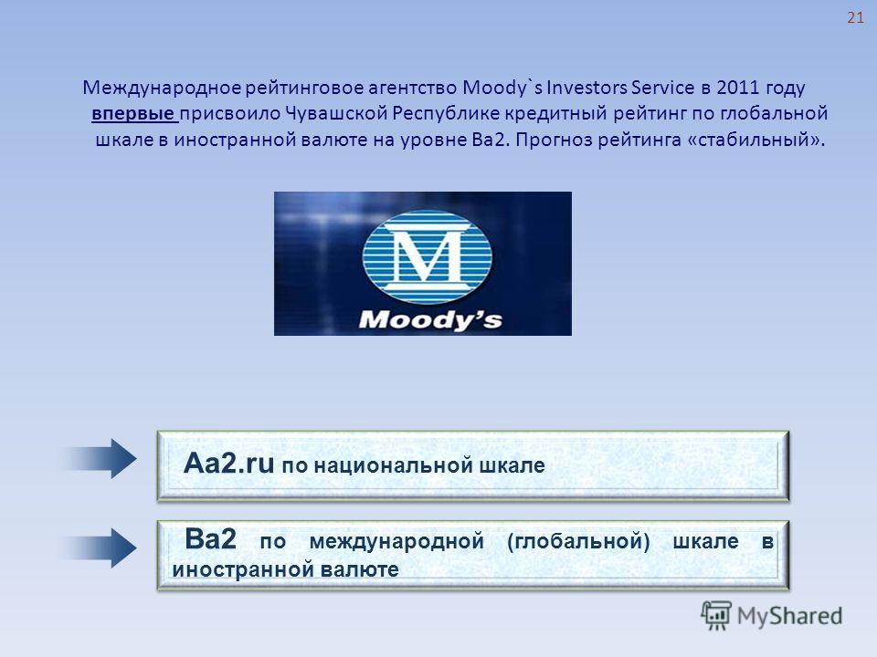 Международное рейтинговое агентство Moodу ` s Investors Service в 2011 году впервые присвоило Чувашской Республике кредитный рейтинг по глобальной шкале в иностранной валюте на уровне Ba2. Прогноз рейтинга «стабильный». Ba2 по международной (глобальн