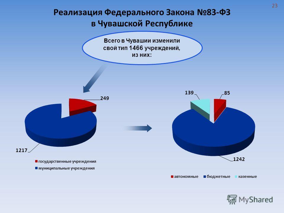 Всего в Чувашии изменили свой тип 1466 учреждений, из них: Реализация Федерального Закона 83-ФЗ в Чувашской Республике 23