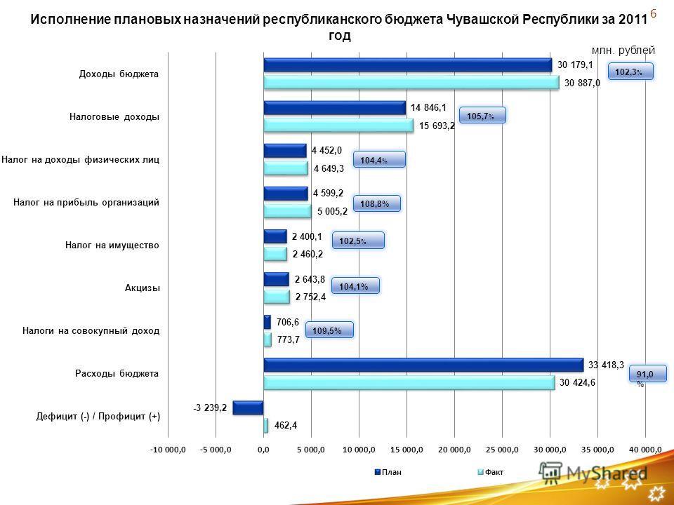 млн. рублей Исполнение плановых назначений республиканского бюджета Чувашской Республики за 2011 год 6