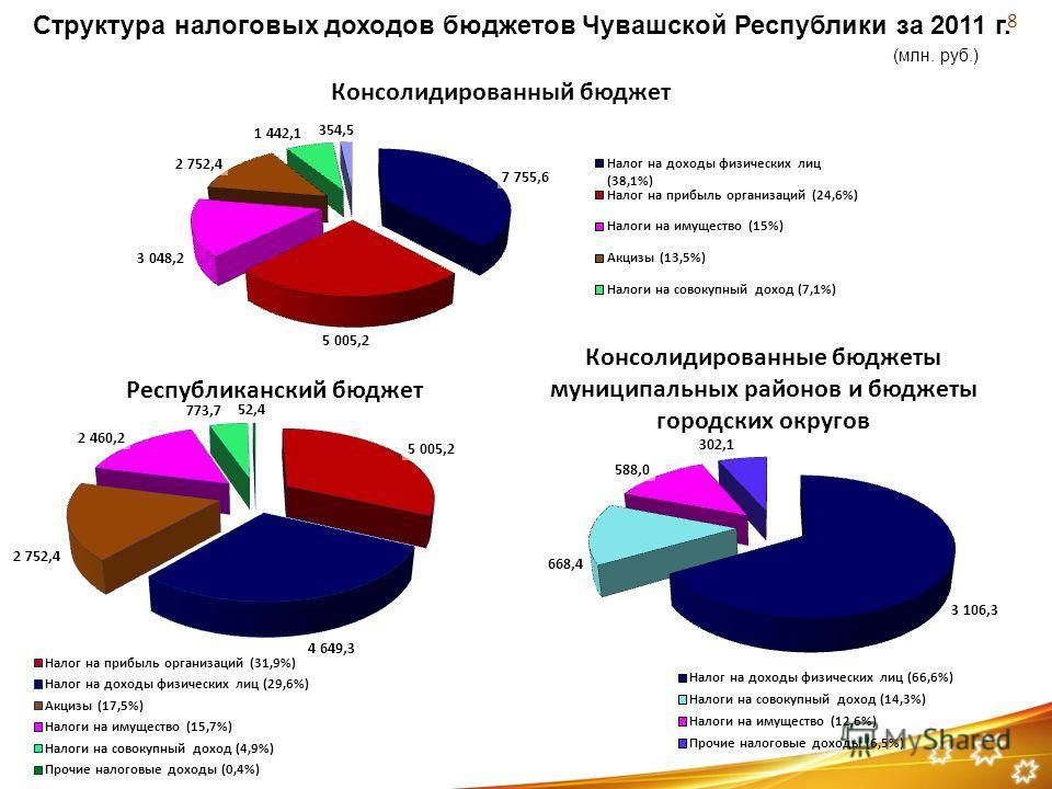 Структура налоговых доходов бюджетов Чувашской Республики за 2011 г. (млн. руб.) 8