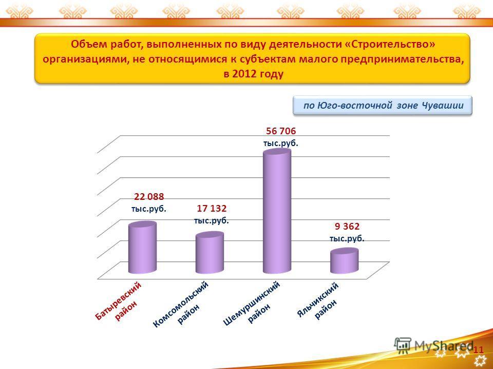 Объем работ, выполненных по виду деятельности «Строительство» организациями, не относящимися к субъектам малого предпринимательства, в 2012 году 22 088 тыс.руб. 17 132 тыс.руб. 56 706 тыс.руб. 9 362 тыс.руб. Батыревский район Комсомольский район Шему