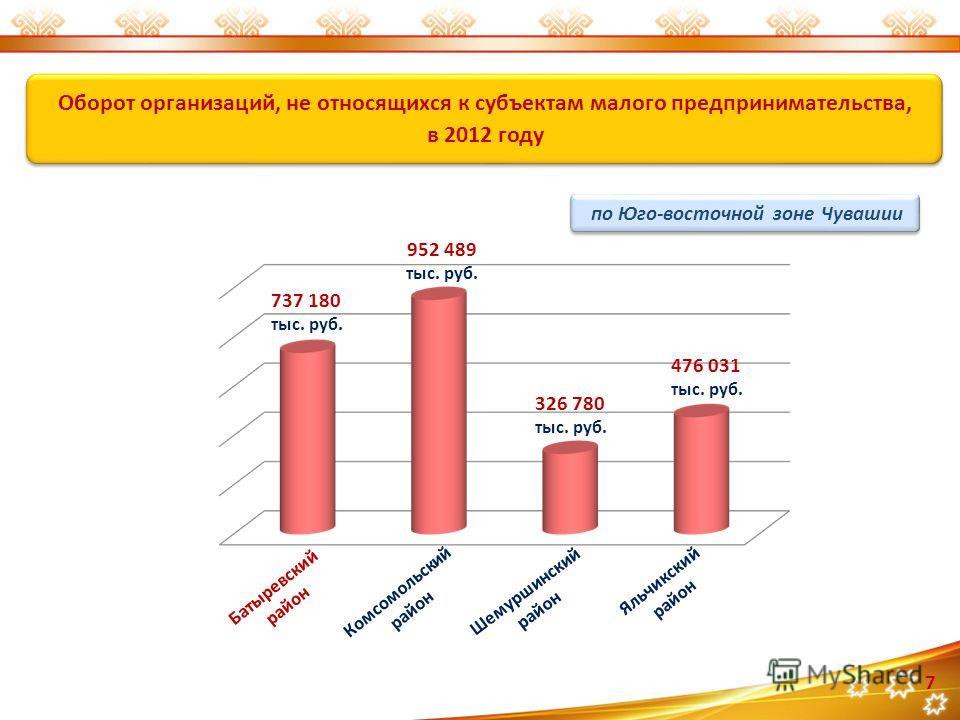Оборот организаций, не относящихся к субъектам малого предпринимательства, в 2012 году Оборот организаций, не относящихся к субъектам малого предпринимательства, в 2012 году 737 180 тыс. руб. 952 489 тыс. руб. 326 780 тыс. руб. 476 031 тыс. руб. Баты