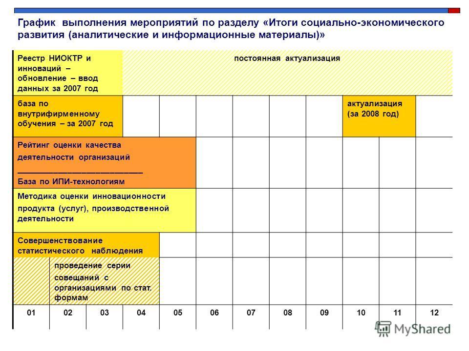Реестр НИОКТР и инноваций – обновление – ввод данных за 2007 год постоянная актуализация база по внутрифирменному обучения – за 2007 год актуализация (за 2008 год) Рейтинг оценки качества деятельности организаций ___________________________ База по И