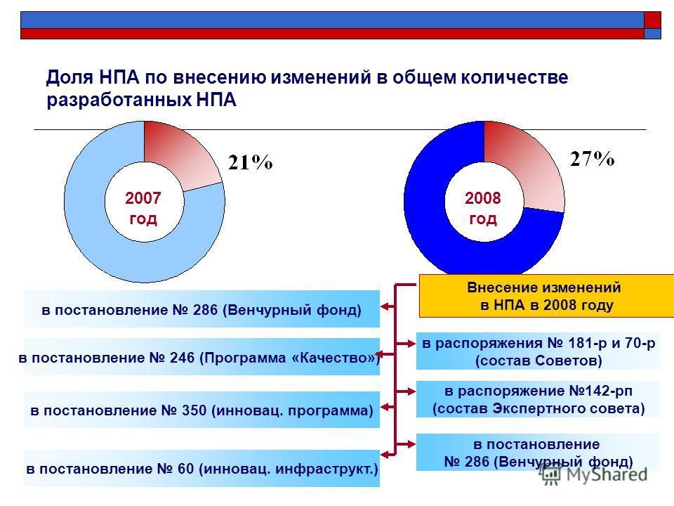 Доля НПА по внесению изменений в общем количестве разработанных НПА 2007 год 2008 год Внесение изменений в НПА в 2008 году в постановление 286 (Венчурный фонд) в постановление 246 (Программа «Качество») в постановление 350 (инновац. программа) в расп