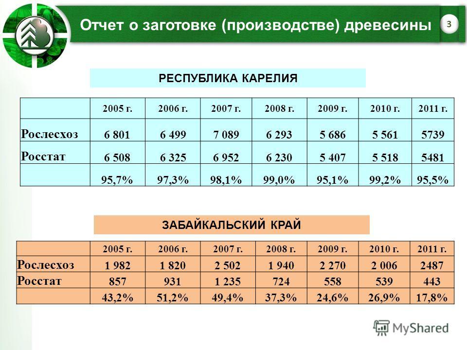 Отчет о заготовке (производстве) древесины 3 2005 г.2006 г.2007 г.2008 г.2009 г.2010 г.2011 г. Рослесхоз 6 8016 4997 0896 2935 6865 5615739 Росстат 6 5086 3256 9526 2305 4075 5185481 95,7%97,3%98,1%99,0%95,1%99,2%95,5% 2005 г.2006 г.2007 г.2008 г.200