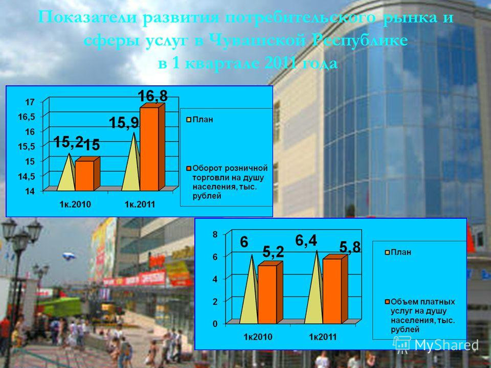 4 Показатели развития потребительского рынка и сферы услуг в Чувашской Республике в 1 квартале 2011 года