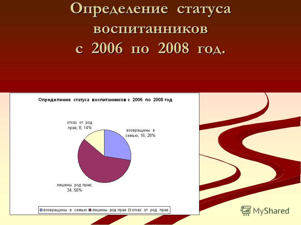 Определение статуса воспитанников с 2006 по 2008 год.