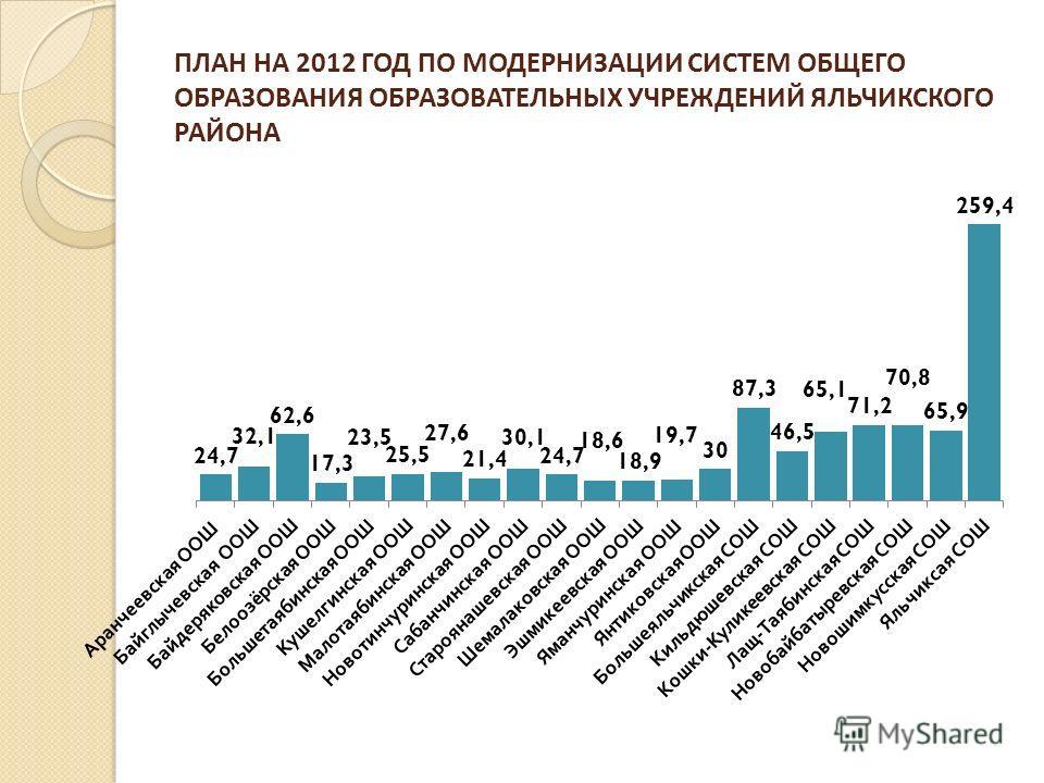 ПЛАН НА 2012 ГОД ПО МОДЕРНИЗАЦИИ СИСТЕМ ОБЩЕГО ОБРАЗОВАНИЯ ОБРАЗОВАТЕЛЬНЫХ УЧРЕЖДЕНИЙ ЯЛЬЧИКСКОГО РАЙОНА
