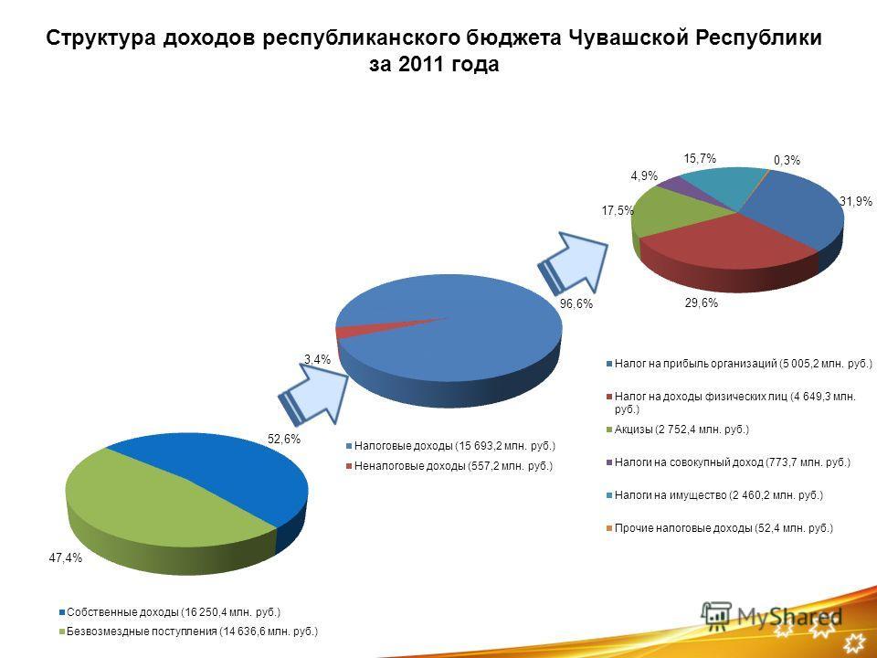 Структура доходов республиканского бюджета Чувашской Республики за 2011 года