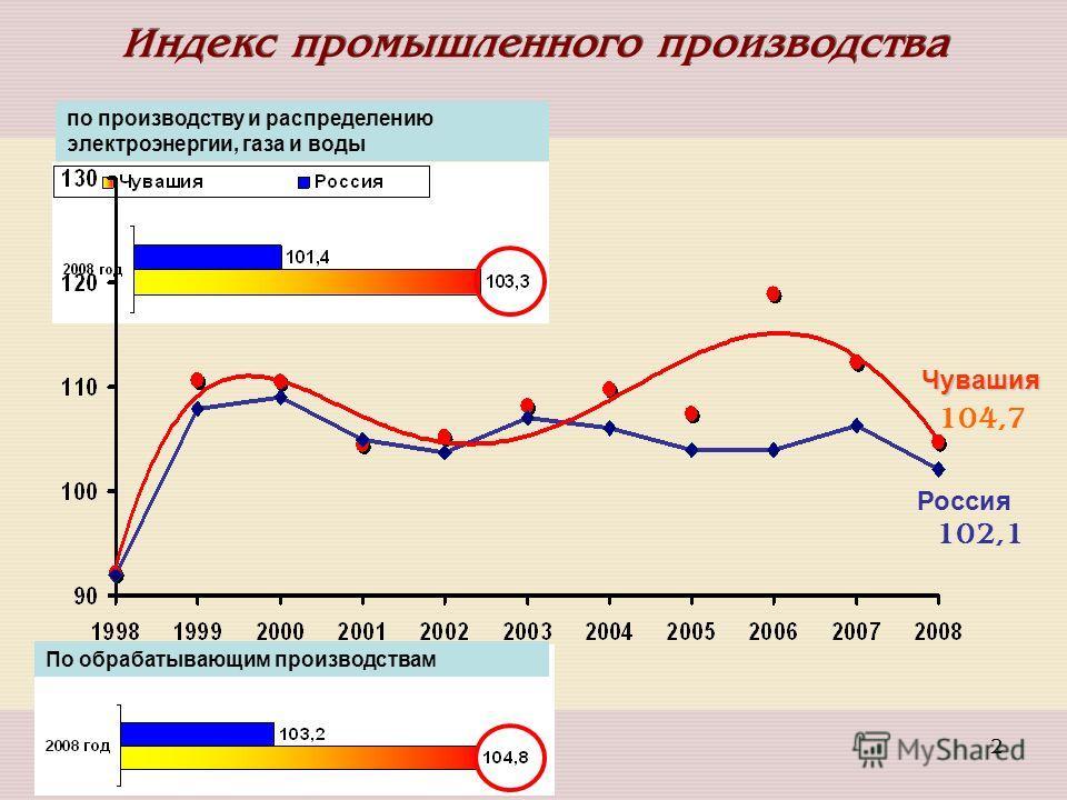 2 Россия Чувашия процент по производству и распределению электроэнергии, газа и воды Индекс промышленного производства По обрабатывающим производствам 104,7 102,1