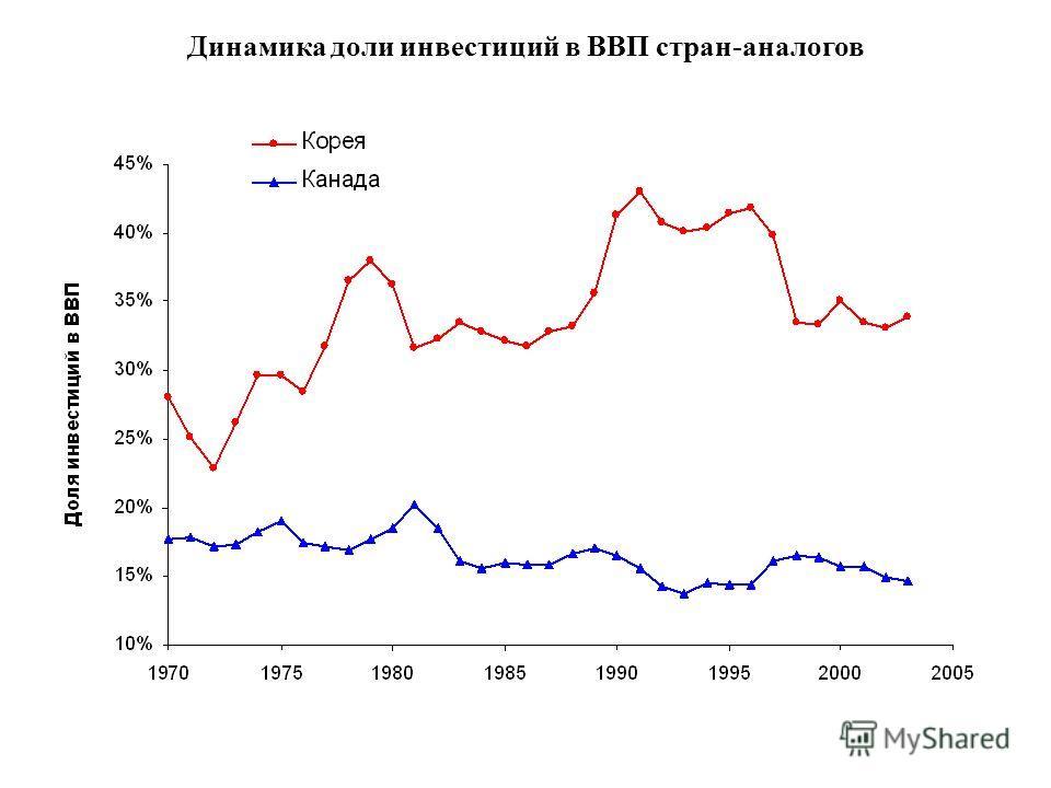 Динамика доли инвестиций в ВВП стран-аналогов