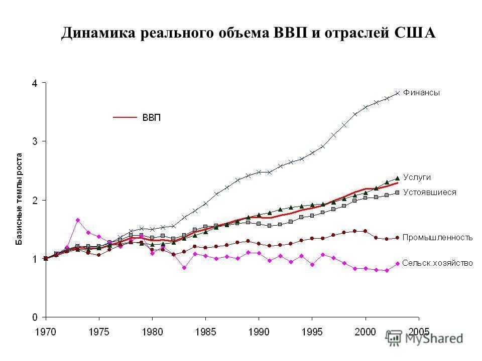Динамика реального объема ВВП и отраслей США