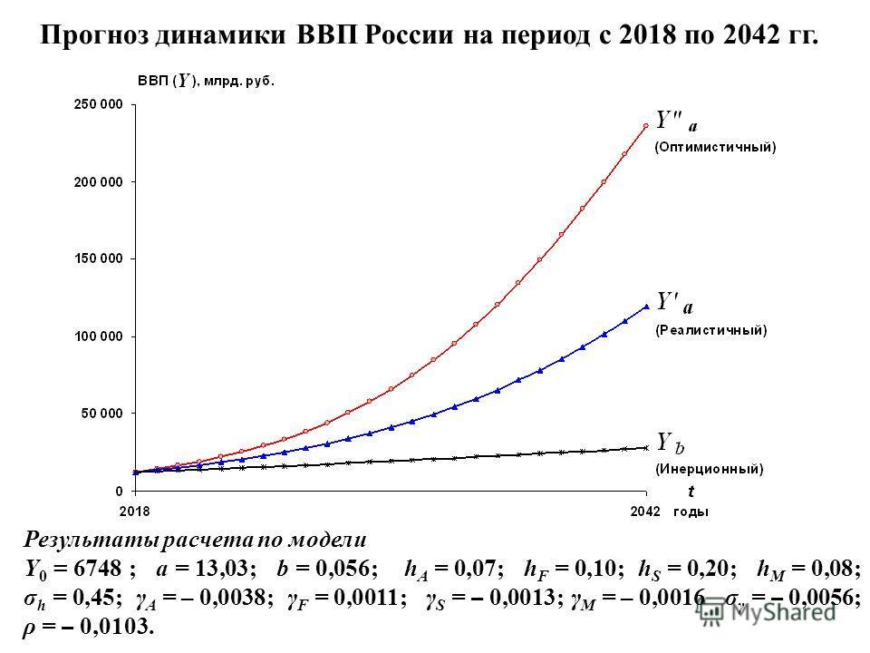 Прогноз динамики ВВП России на период с 2018 по 2042 гг. Результаты расчета по модели Y 0 = 6748 ; a = 13,03; b = 0,056; h A = 0,07; h F = 0,10; h S = 0,20; h M = 0,08; σ h = 0,45; γ A = – 0,0038; γ F = 0,0011; γ S = – 0,0013; γ M = – 0,0016 σ γ = –