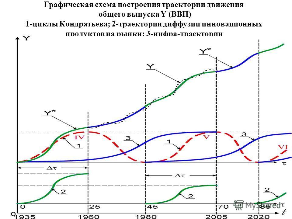 Графическая схема построения траектории движения общего выпуска Y (ВВП) 1-циклы Кондратьева; 2-траектории диффузии инновационных продуктов на рынки; 3-инфра-траектории