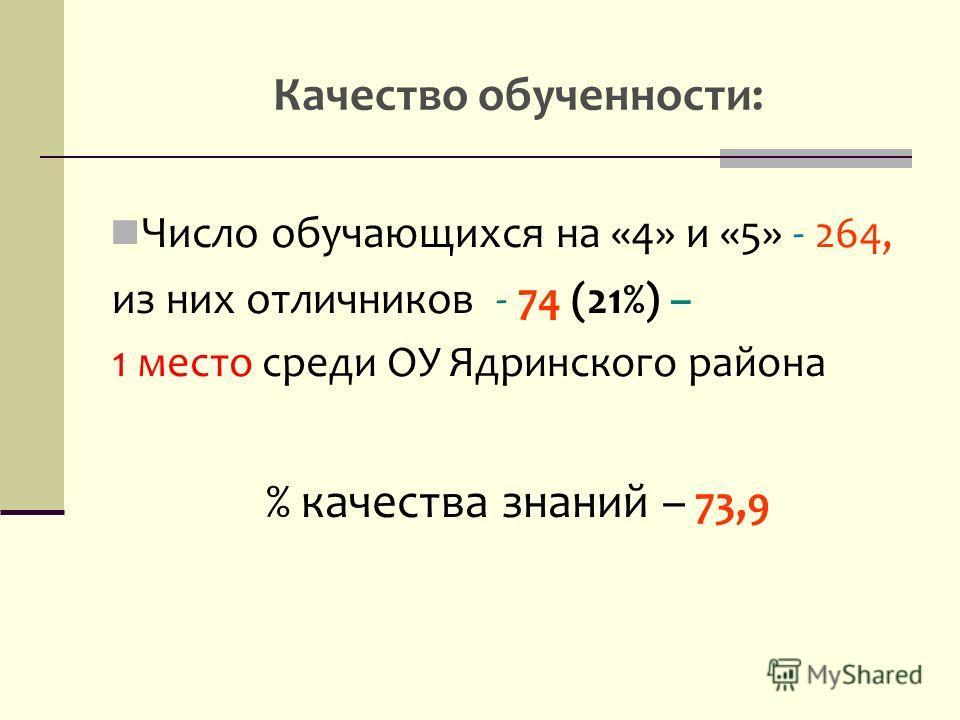 Качество обученности: Число обучающихся на «4» и «5» - 264, из них отличников - 74 (21%) – 1 место среди ОУ Ядринского района % качества знаний – 73,9