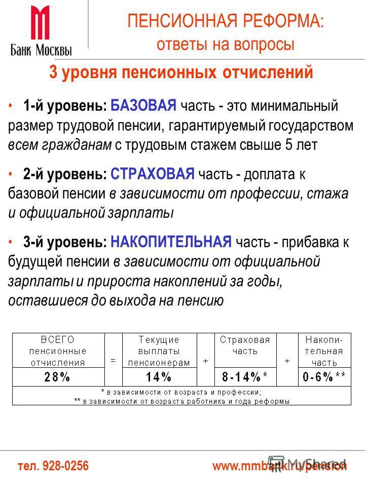 тел. 928-0256 www.mmbank.ru/pension ПЕНСИОННАЯ РЕФОРМА: ответы на вопросы 1-й уровень: БАЗОВАЯ часть - это минимальный размер трудовой пенсии, гарантируемый государством всем гражданам с трудовым стажем свыше 5 лет 2-й уровень: СТРАХОВАЯ часть - допл