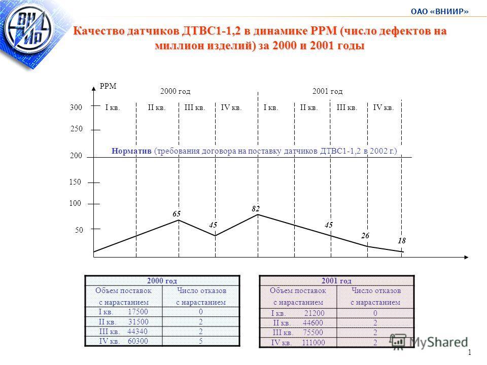 ОАО «ВНИИР» 1 Качество датчиков ДТВС1-1,2 в динамике РРМ (число дефектов на миллион изделий) за 2000 и 2001 годы 50 100 150 250 300I кв.II кв.III кв.IV кв. РРМ 200 Норматив (требования договора на поставку датчиков ДТВС1-1,2 в 2002 г.) I кв.II кв.III