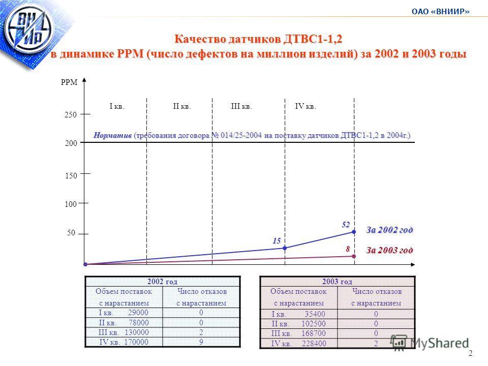 ОАО «ВНИИР» 2 Качество датчиков ДТВС1-1,2 в динамике РРМ (число дефектов на миллион изделий) за 2002 и 2003 годы 2002 год Объем поставок с нарастанием Число отказов с нарастанием I кв. 290000 II кв. 780000 III кв. 1300002 IV кв. 1700009 2003 год Объе