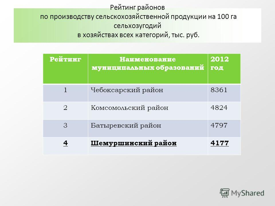 Рейтинг районов по производству сельскохозяйственной продукции на 100 га сельхозугодий в хозяйствах всех категорий, тыс. руб. РейтингНаименование муниципальных образований 2012 год 1Чебоксарский район8361 2Комсомольский район4824 3Батыревский район47