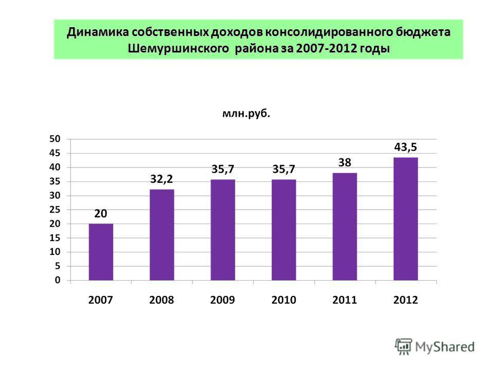 Динамика собственных доходов консолидированного бюджета Шемуршинского района за 2007-2012 годы