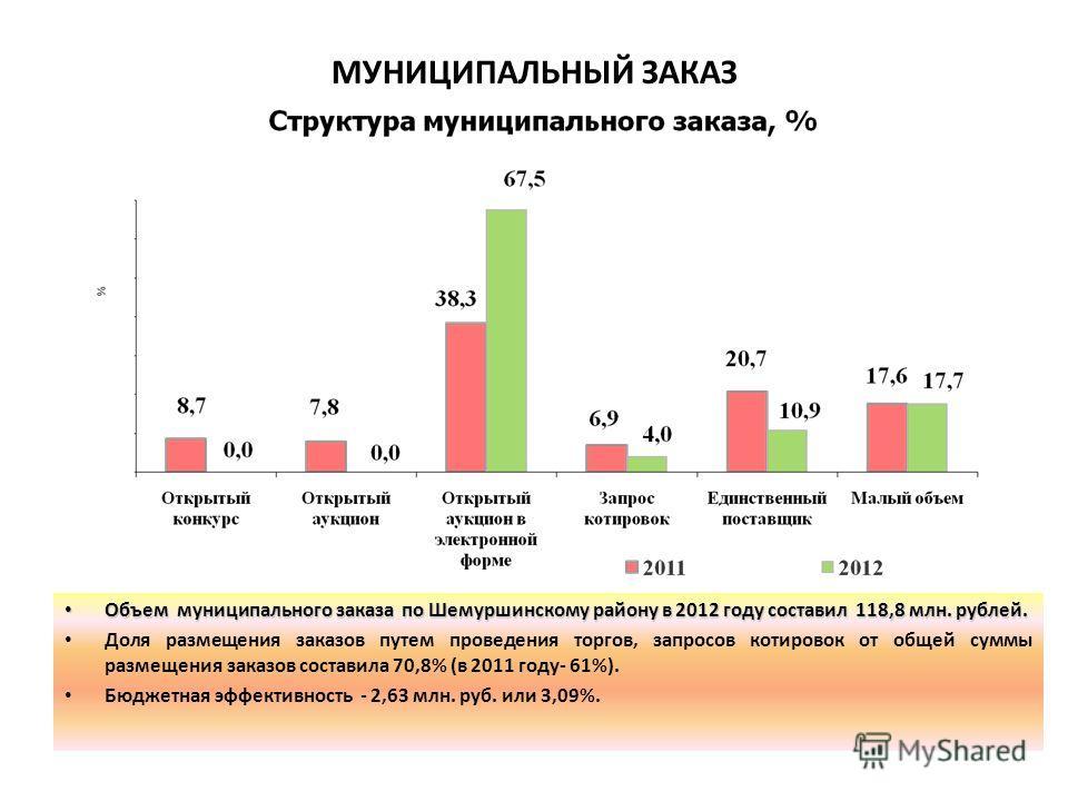 Объем муниципального заказа по Шемуршинскому району в 2012 году составил 118,8 млн. рублей.Объем муниципального заказа по Шемуршинскому району в 2012 году составил 118,8 млн. рублей. Доля размещения заказов путем проведения торгов, запросов котировок