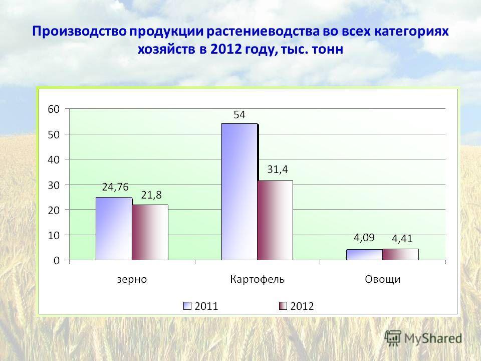 Производство продукции растениеводства во всех категориях хозяйств в 2012 году, тыс. тонн